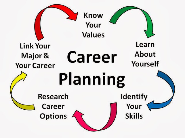 career options after 12th