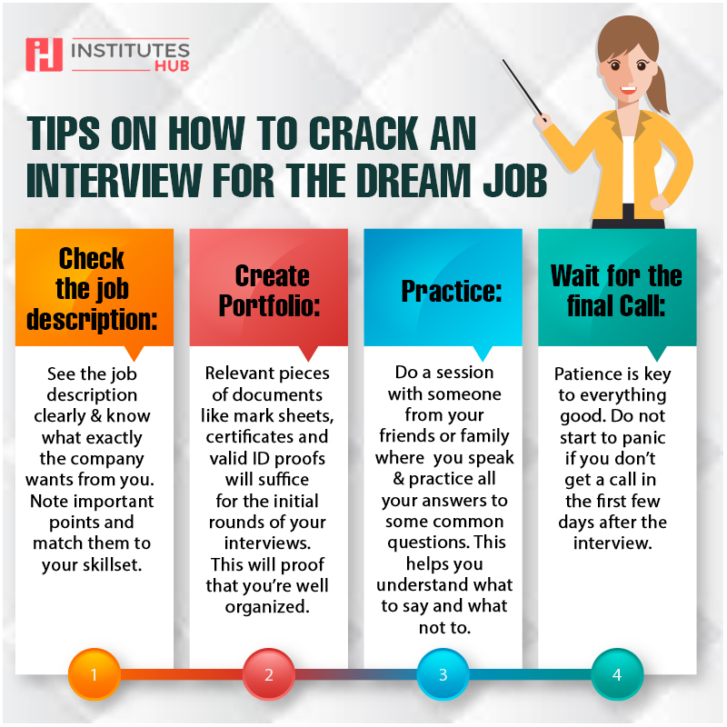 Tips on how to crack interview for your dream job.