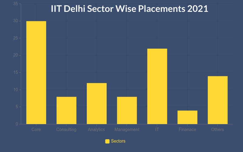 IIT delhi placements sector wise 2021